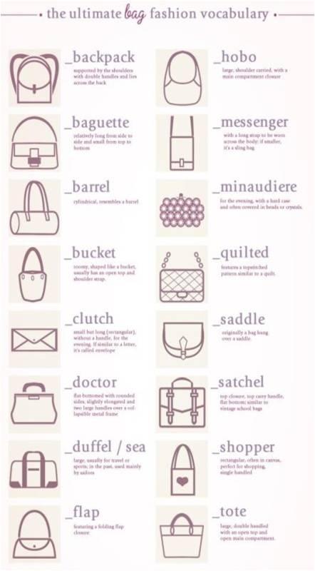 各种女包的英文名称,翻译成中文名字,又会怎么