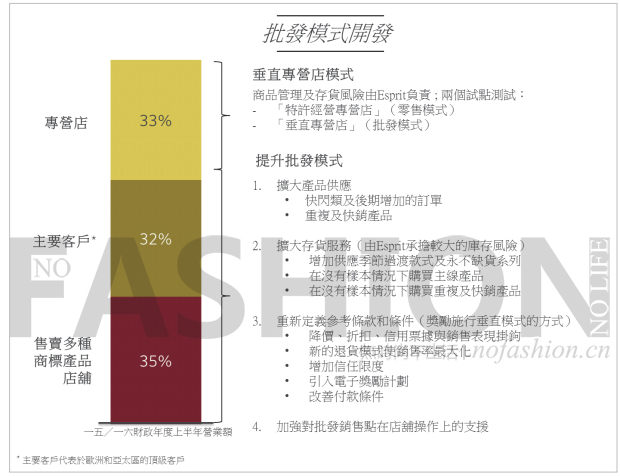 Esprit思捷环球将拓展中国市场电子商务业务