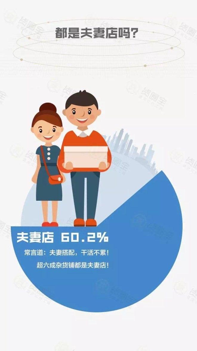 杂货铺老板属性调研报告:63.37%的老板有副业!